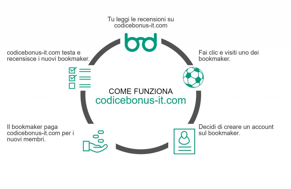 codice-bonus-contatti