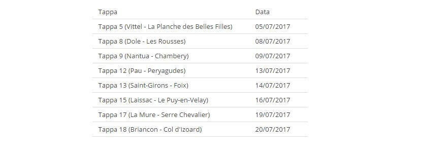 tour-de-france-2017-tappa-vincente