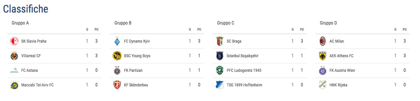 uefa-europa-league-classifiche-gruppi-abcd