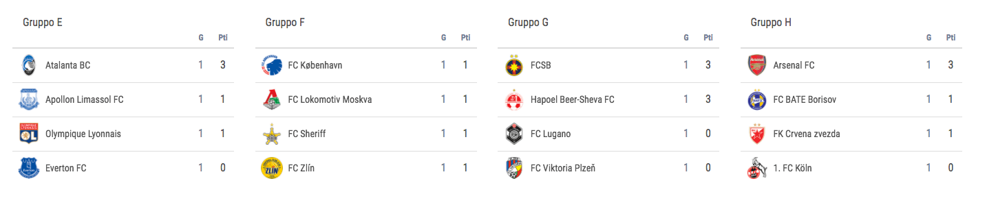 uefa-europa-league-classifiche-gruppi-efgh