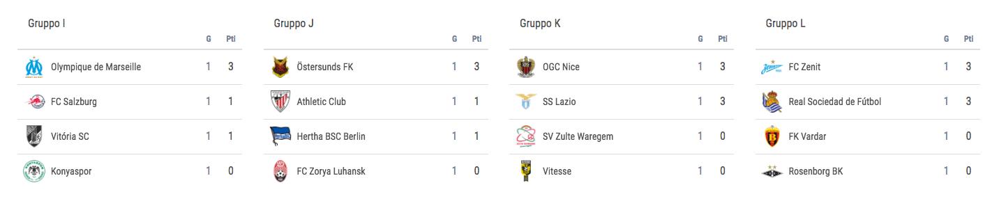 uefa-europa-league-classifiche-gruppi-ijkl