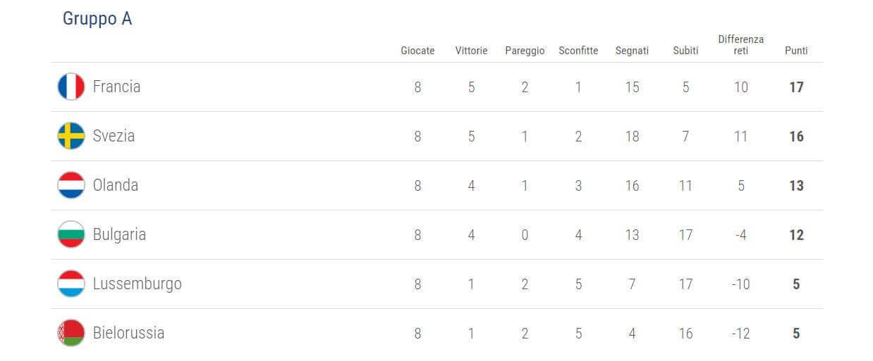 qualificazioni-uefa-mondiali-2018-girone-a