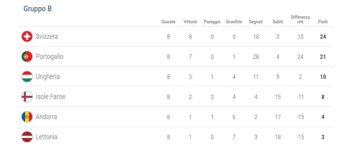 qualificazioni uefa mondiali 2018 le classifiche i