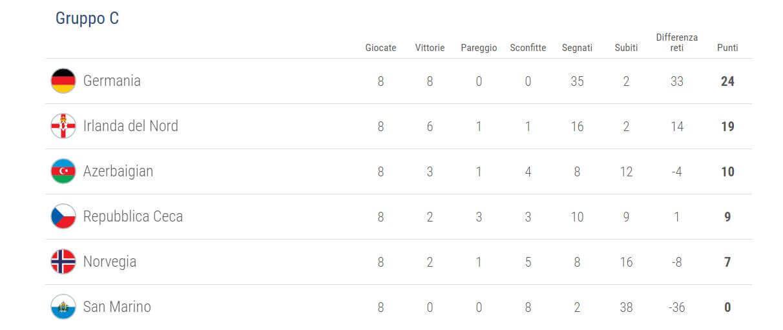 qualificazioni-uefa-mondiali-2018-girone-c
