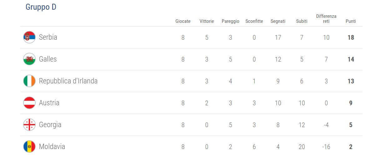 qualificazioni-uefa-mondiali-2018-girone-d