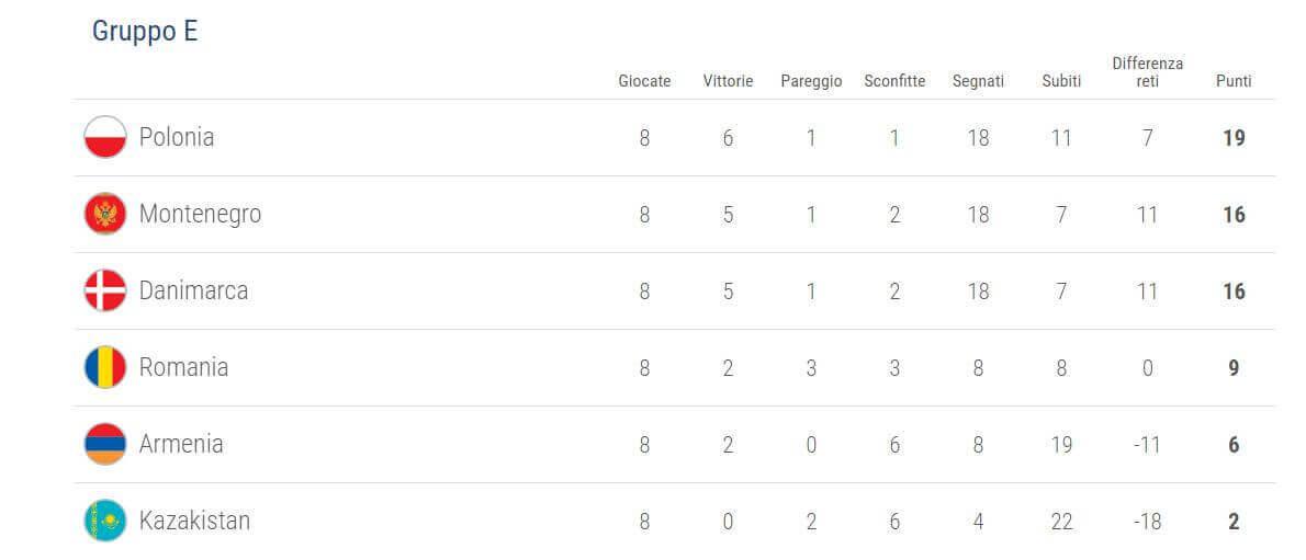 qualificazioni-uefa-mondiali-2018-girone-e
