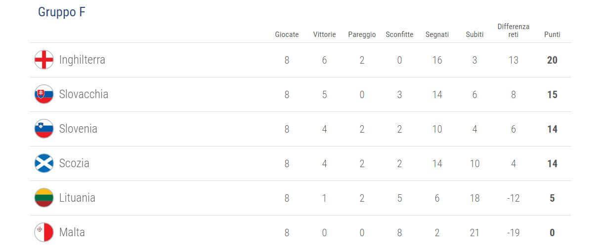 qualificazioni-uefa-mondiali-2018-girone-f
