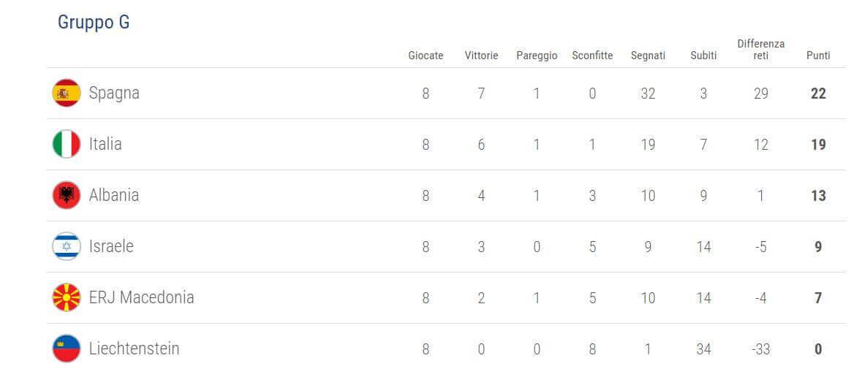 qualificazioni-uefa-mondiali-2018-girone-g