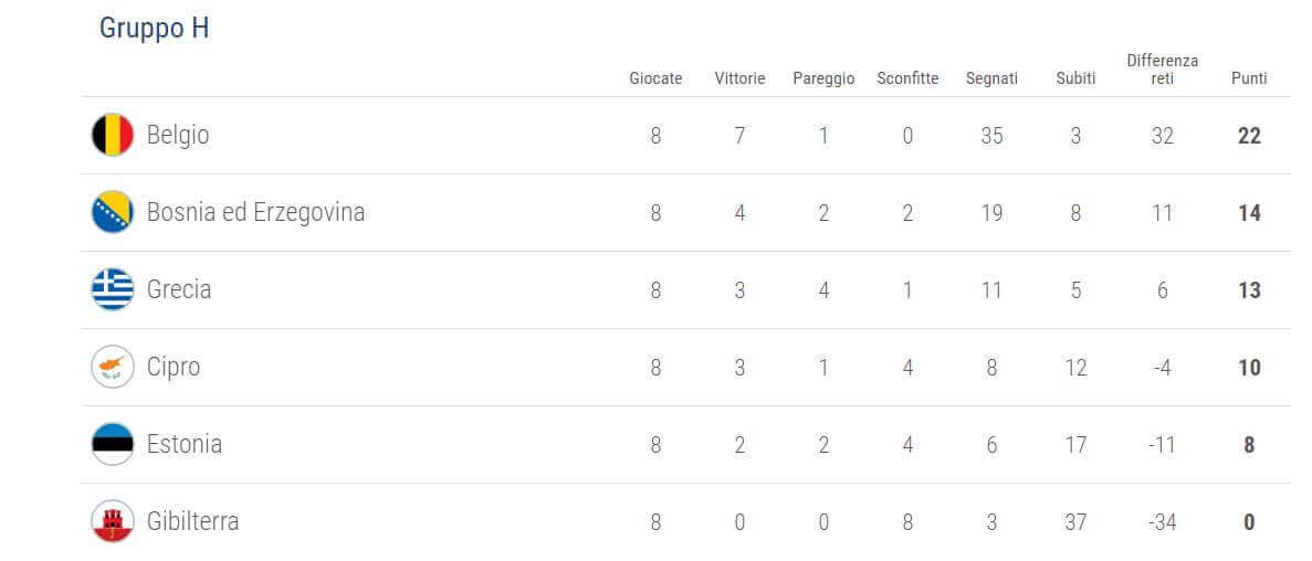 qualificazioni-uefa-mondiali-2018-girone-h