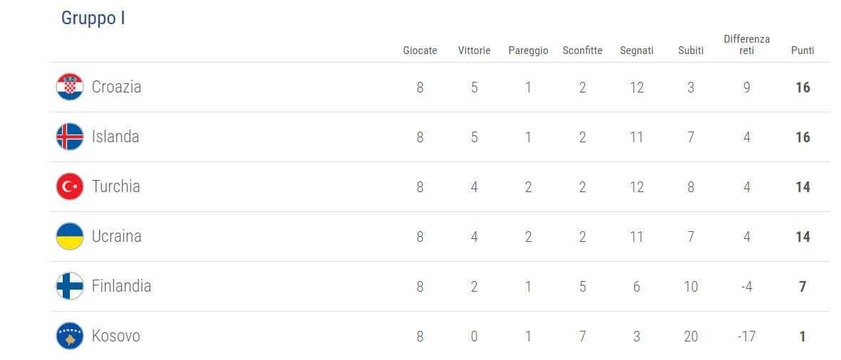 qualificazioni-uefa-mondiali-2018-girone-i