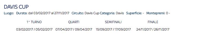 tennis-coppa-davis-finale-2017-partite-semifinali