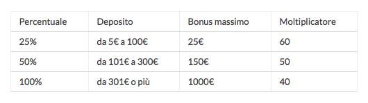 codice-promo-eurobet-tabella-casino