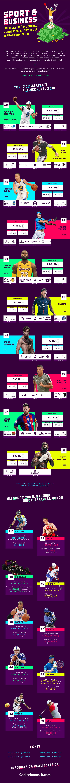 i 10 sportivi più pagati al mondo